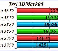 test-videokarty